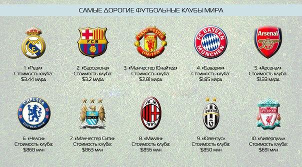 Таблица футбольных клубов европа