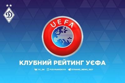 Рейтинг клубів УЄФА. «Динамо» не побореться за топ-20, «Шахтар» все ще націлений на топ-15