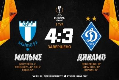 «Динамо» програло «Мальме» у божевільному матчі Ліги Європи з вилученням і камбеками