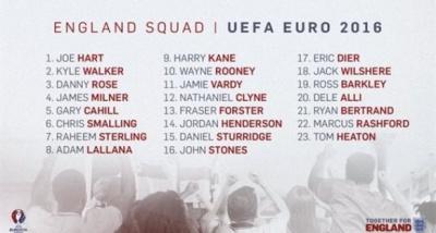 Англійці оголосили заявку на чемпіонат Європи