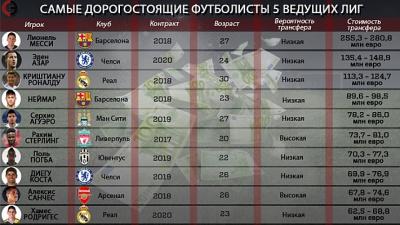 Найдорожчі гравці у світі: Азар дорожче Роналду, «Реал» дешевше «Челсі»