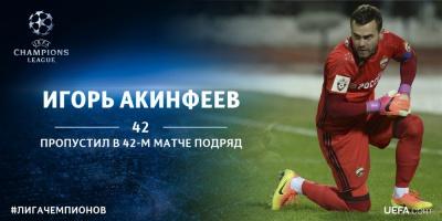 Ігор Акінфєєв пропустив у 42-му матчі підряд