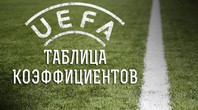 Таблиця коефіцієнтів УЄФА. Як «Шахтар» тягне Україну до найгіршого сезону останніх сімнадцяти років