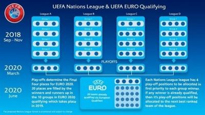 Ліга націй/Євро-2020: що тепер чекає на збірну України