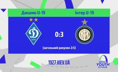 «Динамо» розгромно програло «Інтеру» і вилетіло з ЮЛЧ